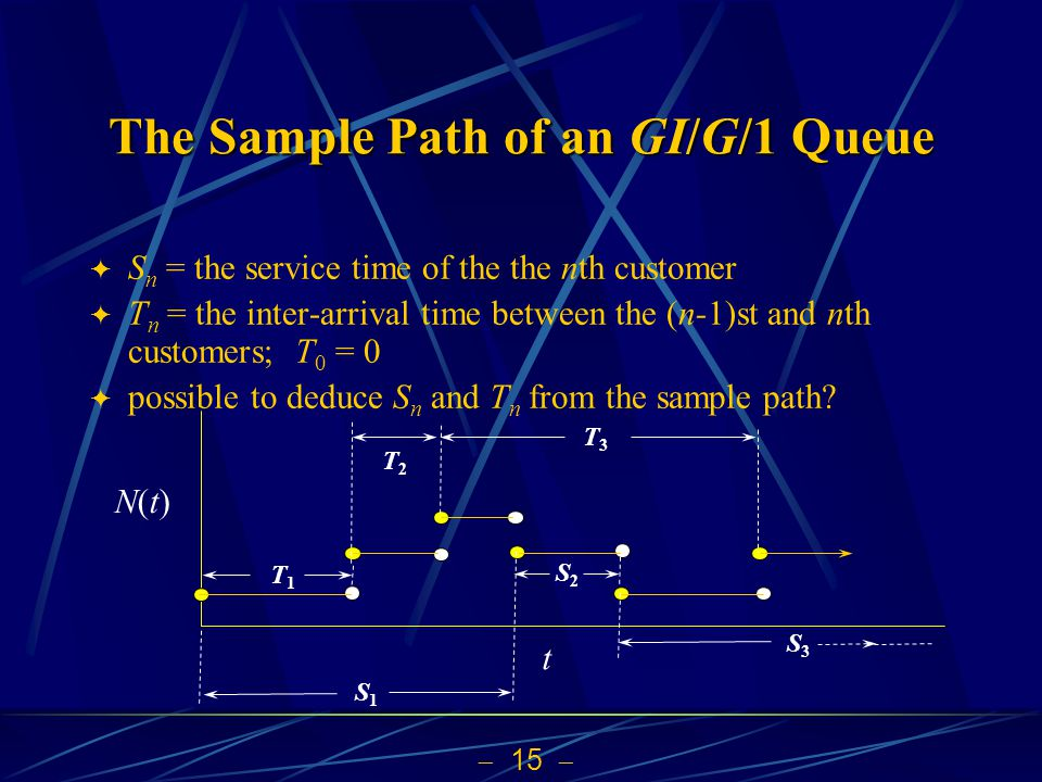  15  The Sample Path of an GI/G/1 Queue  S n = the service time of the the nth customer  T n = the inter-arrival time between the (n-1)st and nth customers; T 0 = 0  possible to deduce S n and T n from the sample path.