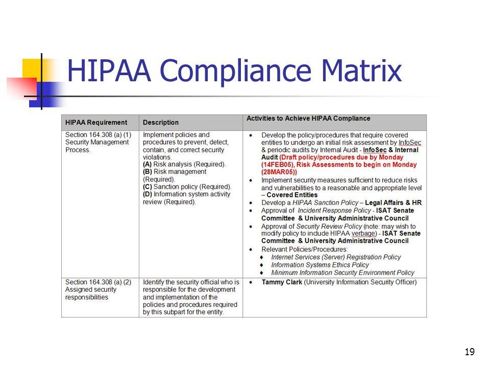 19 HIPAA Compliance Matrix