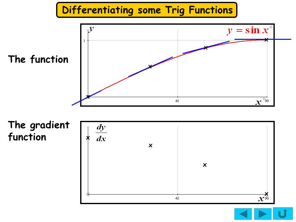 Differentiating some Trig Functions x x x x x x x x The gradient function The function