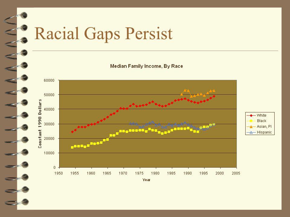 Racial Gaps Persist