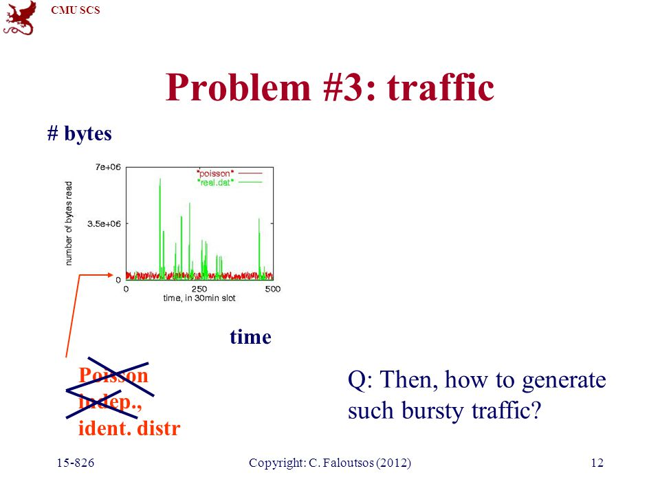 CMU SCS 15-826Copyright: C. Faloutsos (2012)12 Problem #3: traffic time # bytes Poisson indep., ident. distr Q: Then, how to generate such bursty traf