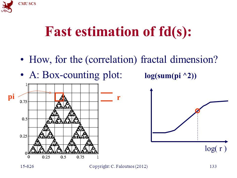 CMU SCS 15-826Copyright: C. Faloutsos (2012)133 Fast estimation of fd(s): How, for the (correlation) fractal dimension? A: Box-counting plot: log( r )