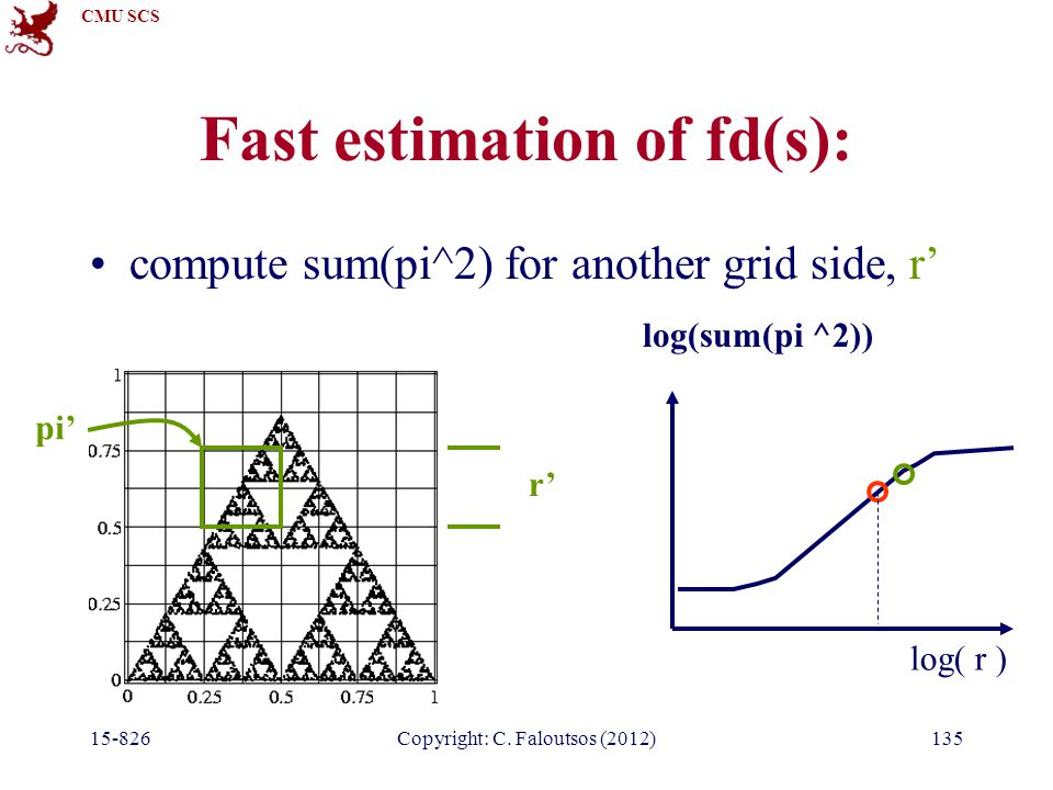 CMU SCS 15-826Copyright: C. Faloutsos (2012)135 Fast estimation of fd(s): compute sum(pi^2) for another grid side, r' log( r ) r' pi' log(sum(pi ^2))