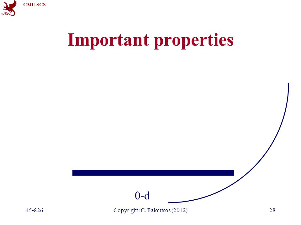 CMU SCS 15-826Copyright: C. Faloutsos (2012)28 Important properties 0-d