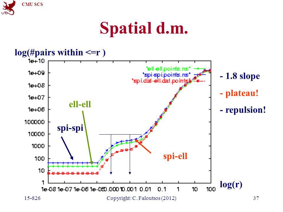 CMU SCS 15-826Copyright: C. Faloutsos (2012)37 Spatial d.m.