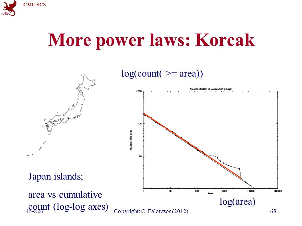 CMU SCS 15-826Copyright: C. Faloutsos (2012)69 (Korcak's law: Aegean islands)