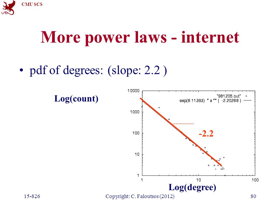 CMU SCS 15-826Copyright: C. Faloutsos (2012)80 More power laws - internet pdf of degrees: (slope: 2.2 ) Log(count) Log(degree) -2.2