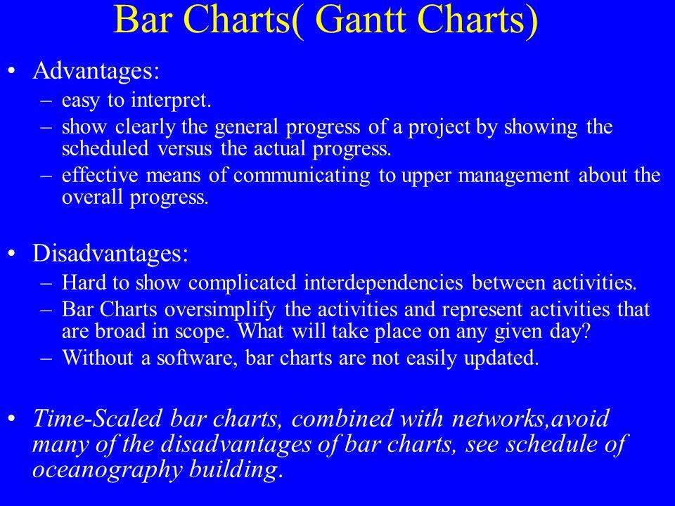 Bar Charts( Gantt Charts)