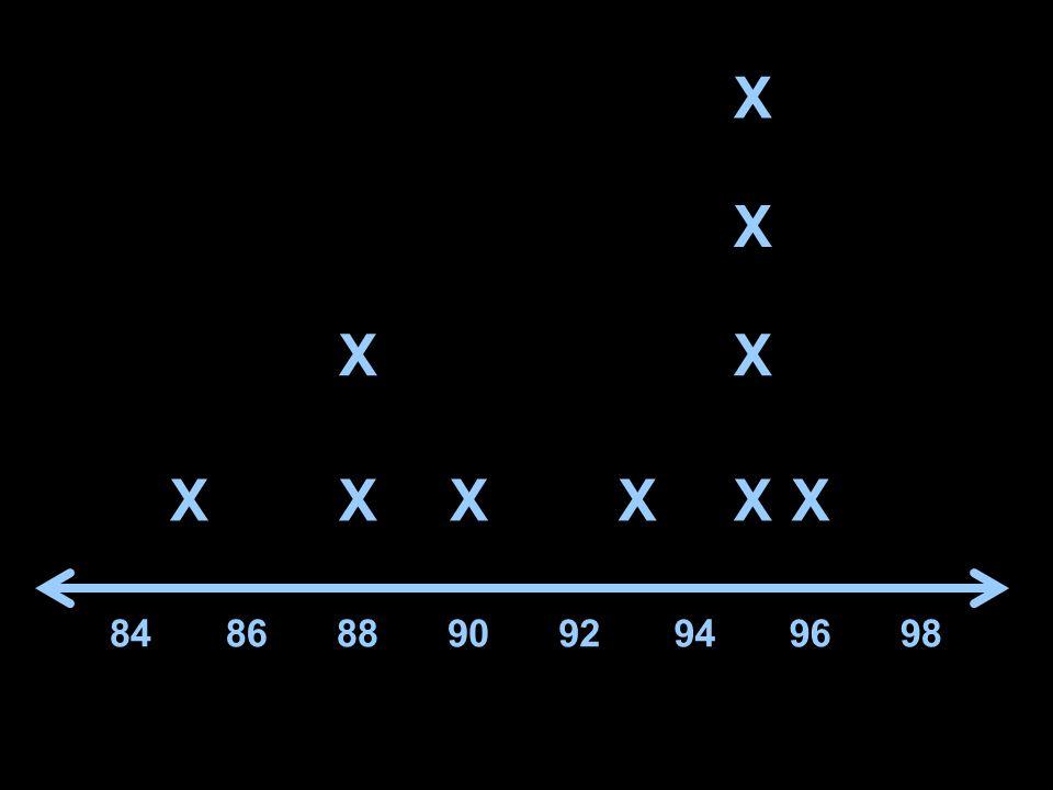 X X XX XXXXXX 8486889092949698