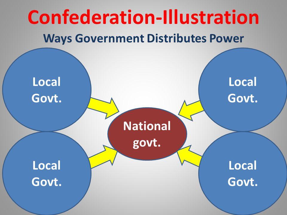National govt. Confederation-Illustration Ways Government Distributes Power Local Govt. Local Govt. Local Govt. Local Govt.