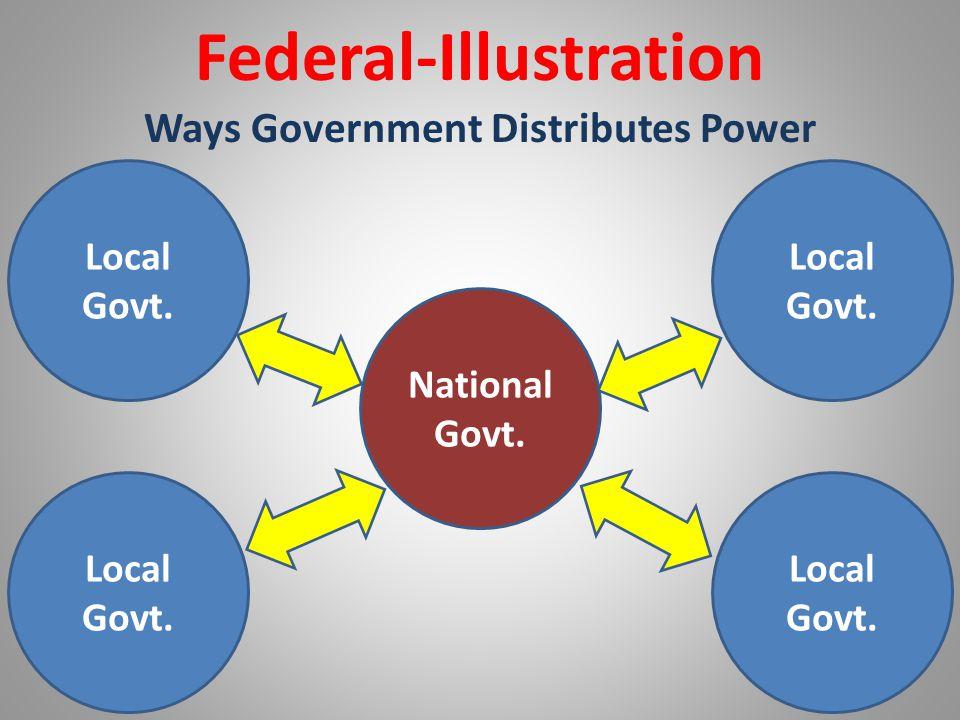 Federal-Illustration Ways Government Distributes Power Local Govt. National Govt. Local Govt.