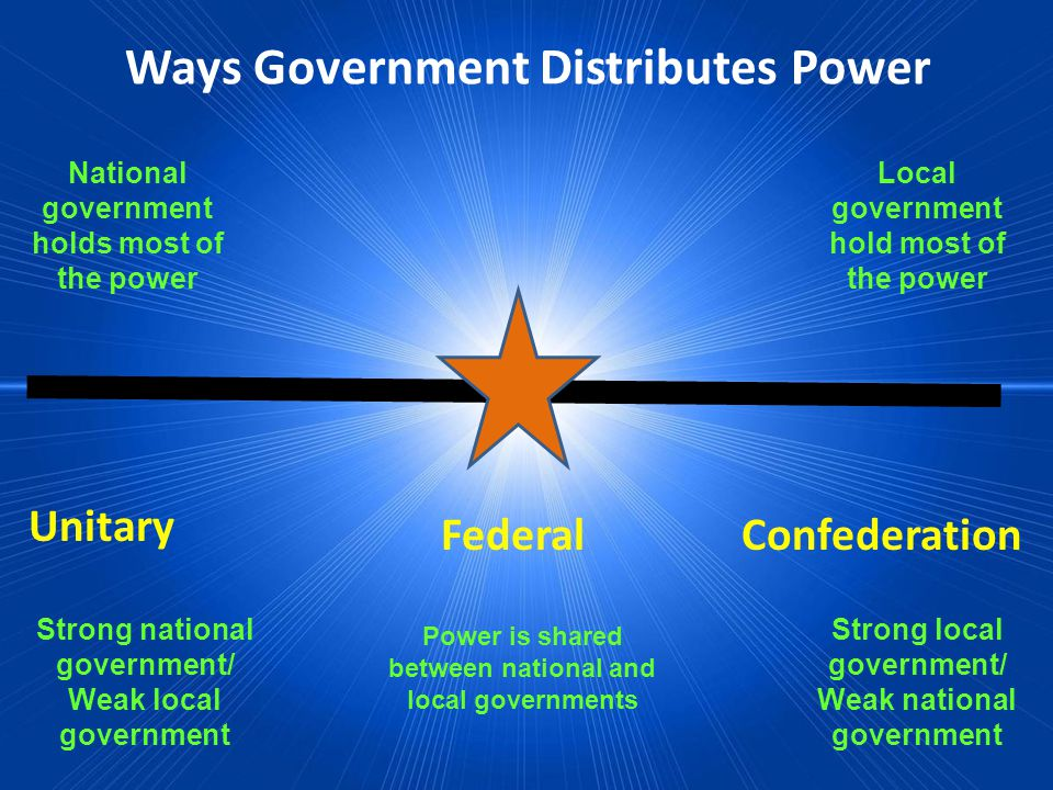 Ways Government Distributes Power Federal Unitary Confederation National government holds most of the power Local government hold most of the power Strong national government/ Weak local government Strong local government/ Weak national government Power is shared between national and local governments