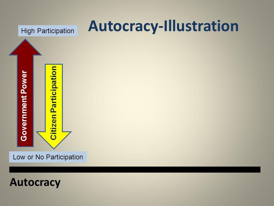 Autocracy-Illustration Autocracy Government Power Citizen Participation High Participation Low or No Participation