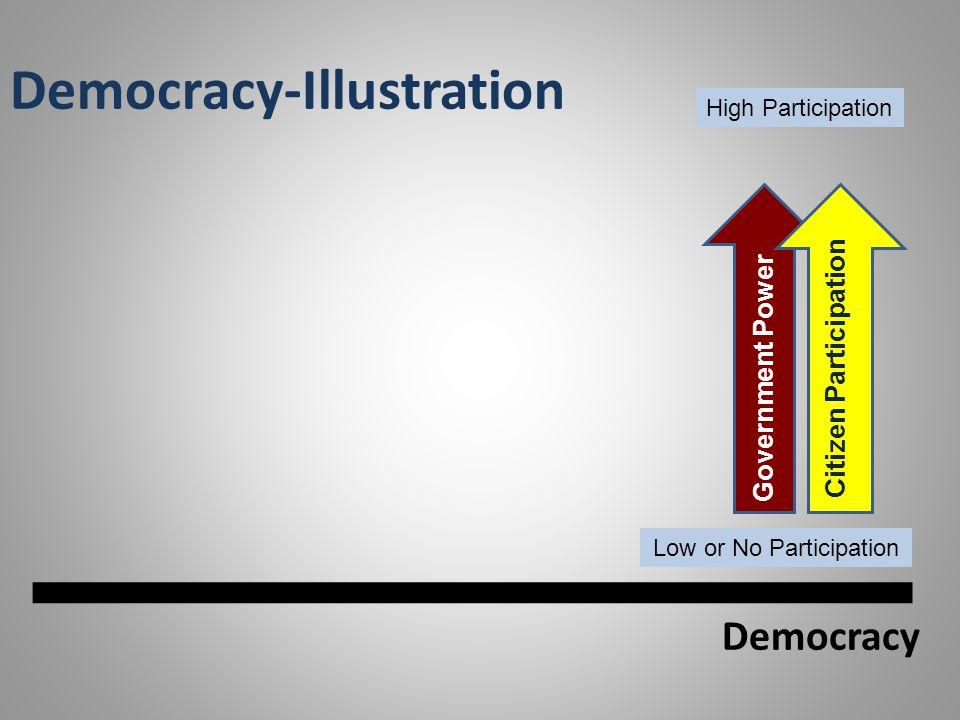 Democracy-Illustration Democracy Government Power Citizen Participation High Participation Low or No Participation