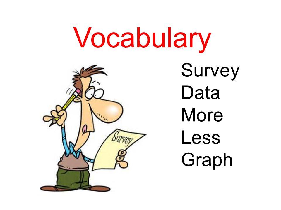 Vocabulary Survey Data More Less Graph
