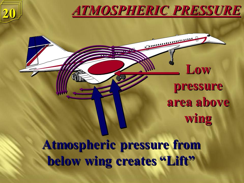 ATMOSPHERIC PRESSURE 19 Low pressure area above wing Low pressure area above wing This means the air above the wing has to travel faster than the air below the wing and it thins out, becoming less dense This means the air above the wing has to travel faster than the air below the wing and it thins out, becoming less dense