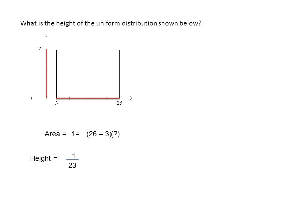 What is the height of the uniform distribution shown below Area =(26 – 3) 23 1 1=( ) Height =