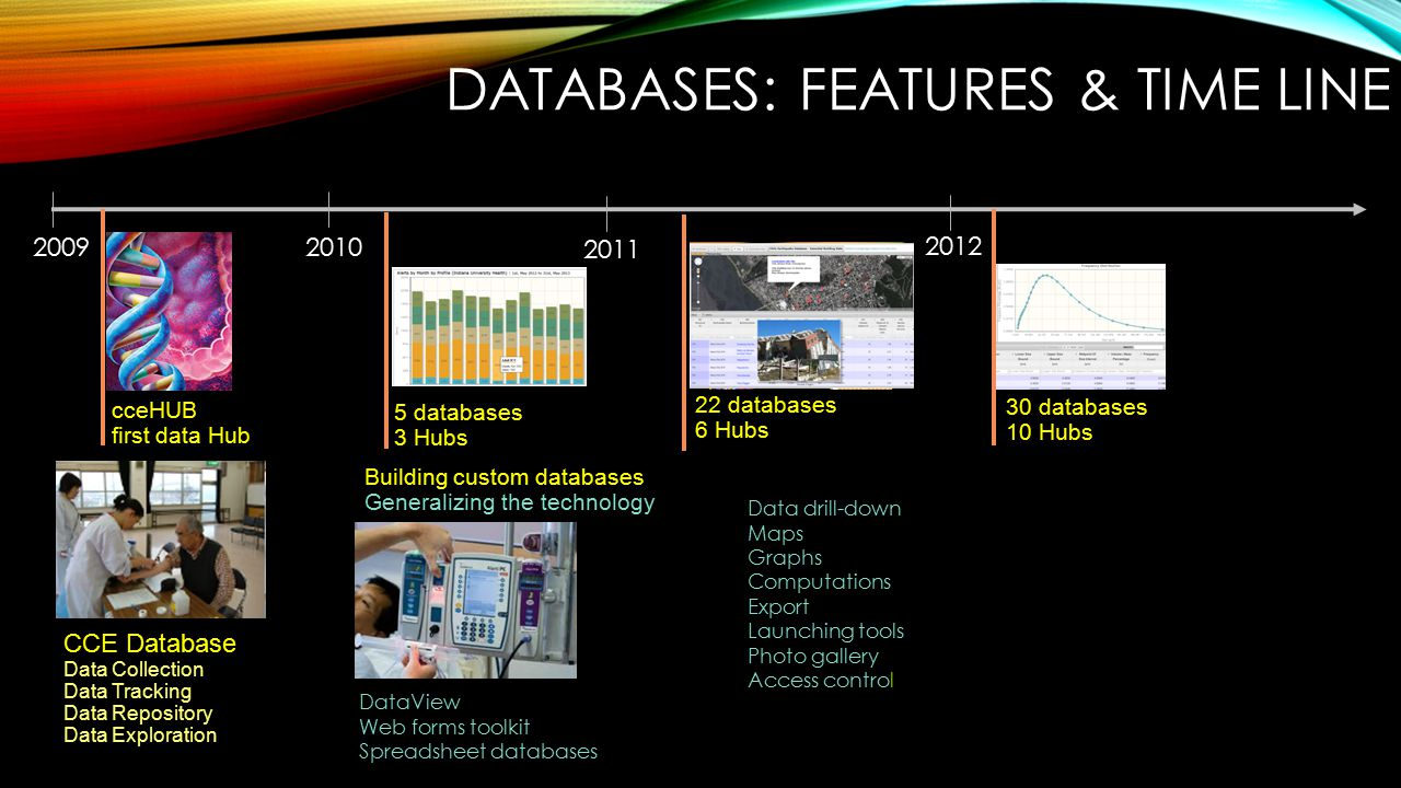 20102009 CCE Database Data Collection Data Tracking Data Repository Data Exploration cceHUB first data Hub 5 databases 3 Hubs Building custom databases Generalizing the technology DataView Web forms toolkit Spreadsheet databases DATABASES: FEATURES & TIME LINE 22 databases 6 Hubs Data drill-down Maps Graphs Computations Export Launching tools Photo gallery Access control 2011 2012 30 databases 10 Hubs