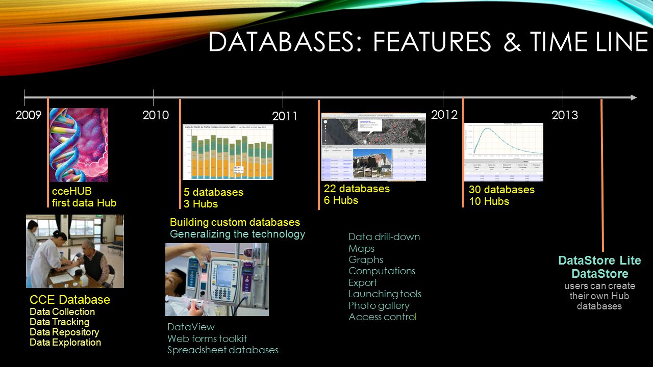 20102009 CCE Database Data Collection Data Tracking Data Repository Data Exploration cceHUB first data Hub 5 databases 3 Hubs Building custom databases Generalizing the technology DataView Web forms toolkit Spreadsheet databases DATABASES: FEATURES & TIME LINE 22 databases 6 Hubs Data drill-down Maps Graphs Computations Export Launching tools Photo gallery Access control 2011 2012 30 databases 10 Hubs 2013 DataStore Lite DataStore users can create their own Hub databases