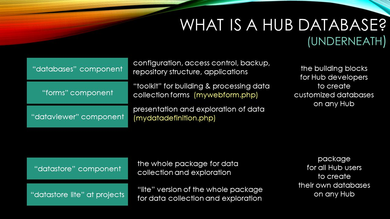 WHAT IS A HUB DATABASE.