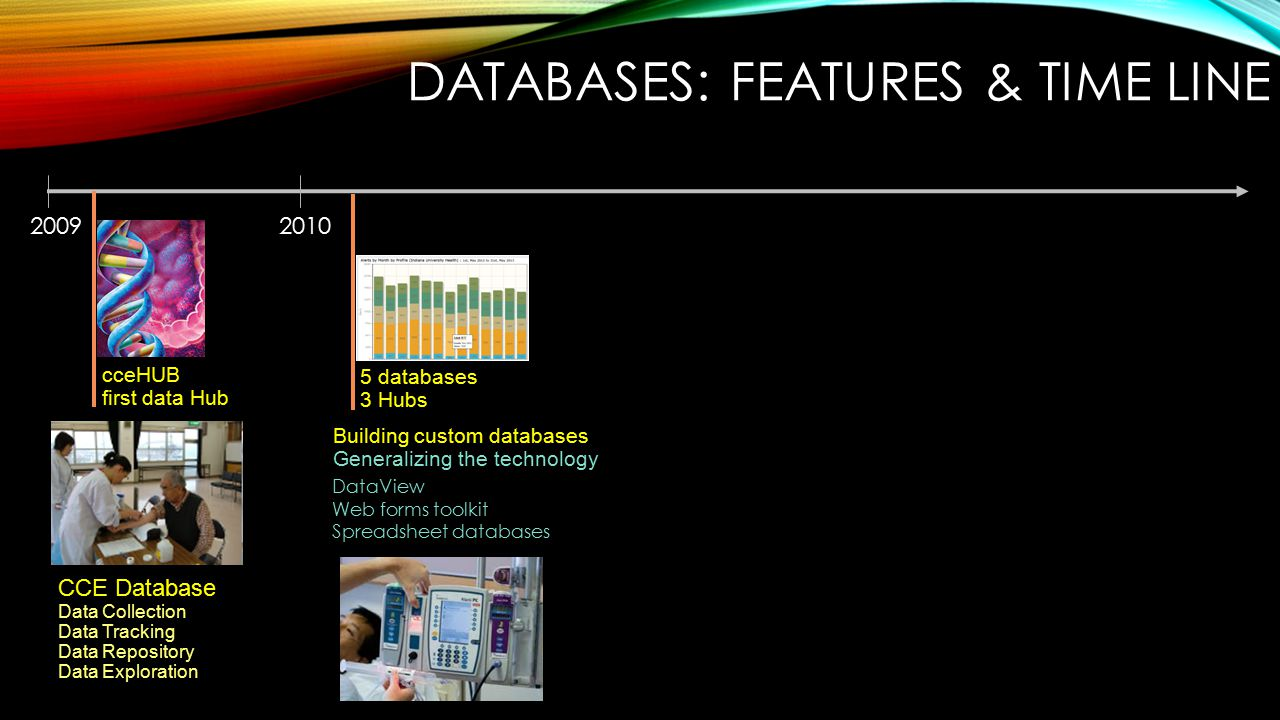 20102009 CCE Database Data Collection Data Tracking Data Repository Data Exploration cceHUB first data Hub 5 databases 3 Hubs Building custom databases Generalizing the technology DataView Web forms toolkit Spreadsheet databases DATABASES: FEATURES & TIME LINE