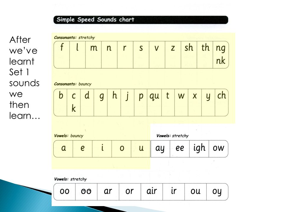 After we've learnt Set 1 sounds we then learn…