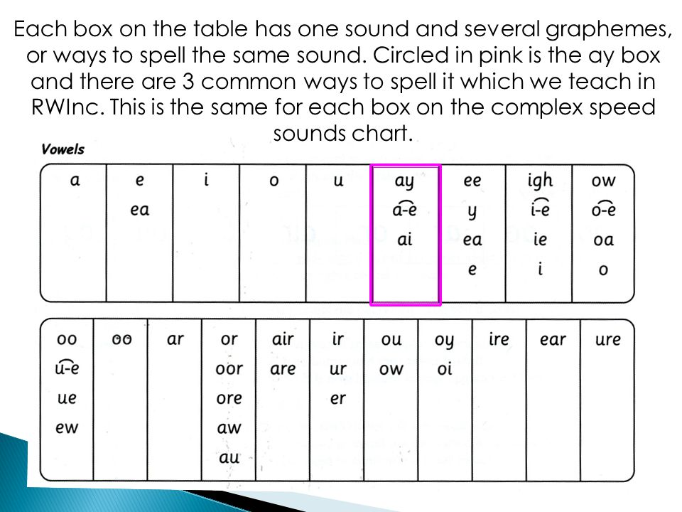 Each box on the table has one sound and several graphemes, or ways to spell the same sound. Circled in pink is the ay box and there are 3 common ways