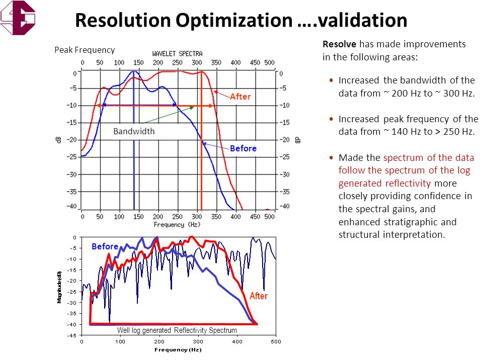 Signal Estimation Technology Inc. Before Resolve has made improvements in the following areas: Resolution Optimization ….validation Peak Frequency Aft