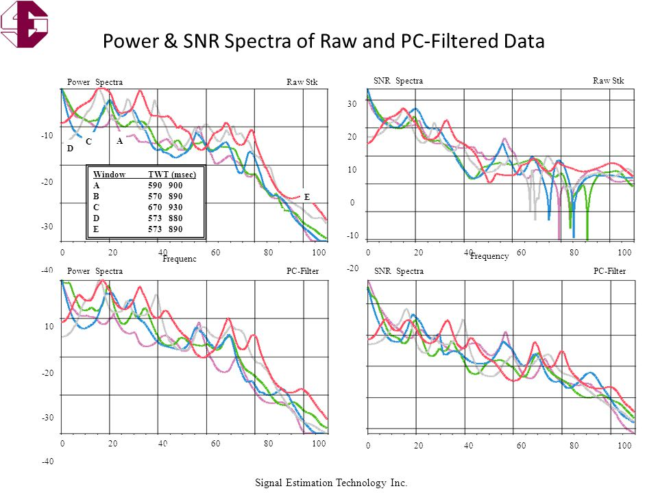 Signal Estimation Technology Inc. Power & SNR Spectra of Raw and PC-Filtered Data WindowTWT (msec) A590 900 B570 890 C670 930 D573 880 E573 890 A B C