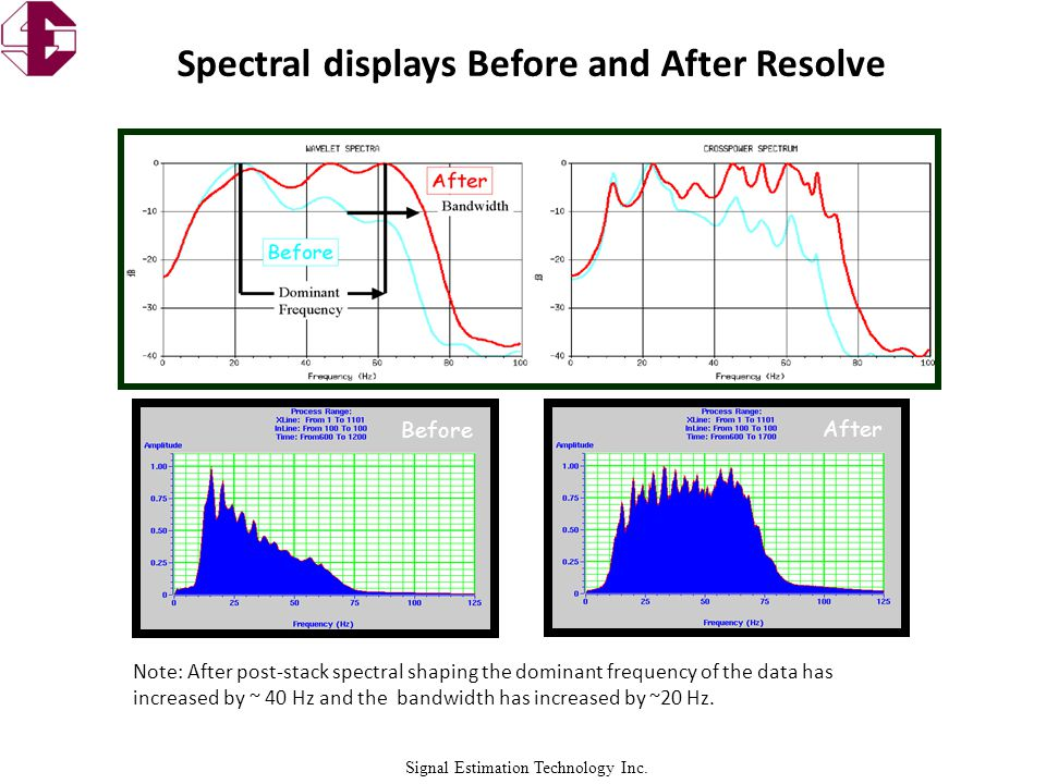 Signal Estimation Technology Inc. Note: Input data was 8bit filtered and scaled data from workstation Spectral displays Before and After Resolve Note:
