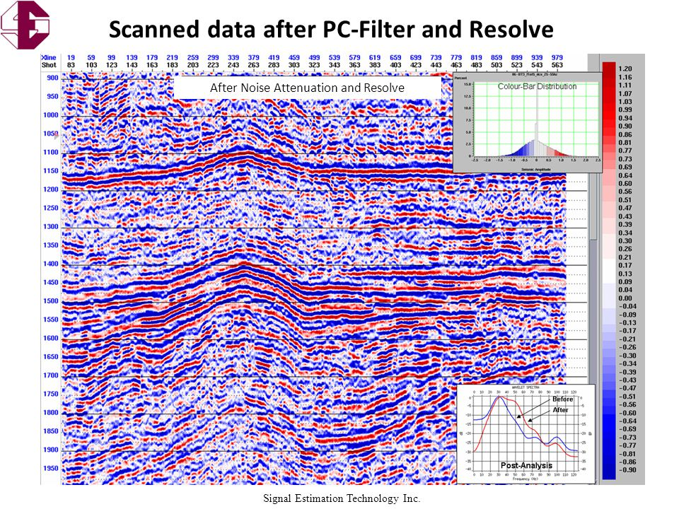Signal Estimation Technology Inc. Scanned data after PC-Filter and Resolve After Noise Attenuation and Resolve