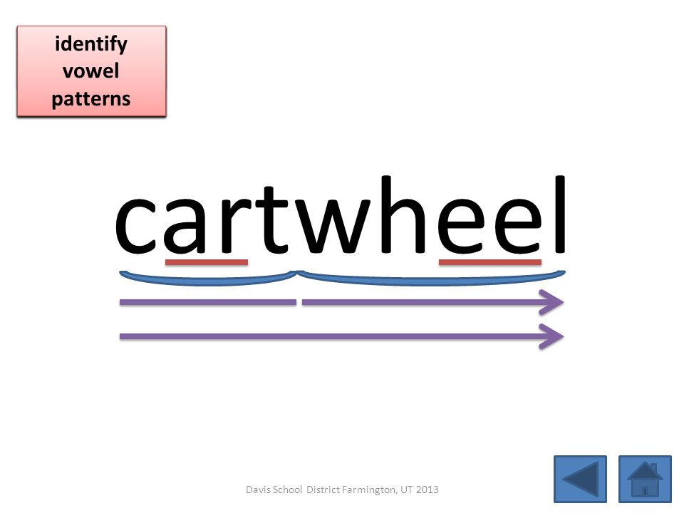 cartwheel blend together identify vowel patterns blend individual syllables identify vowel patterns blend individual syllables identify vowel patterns