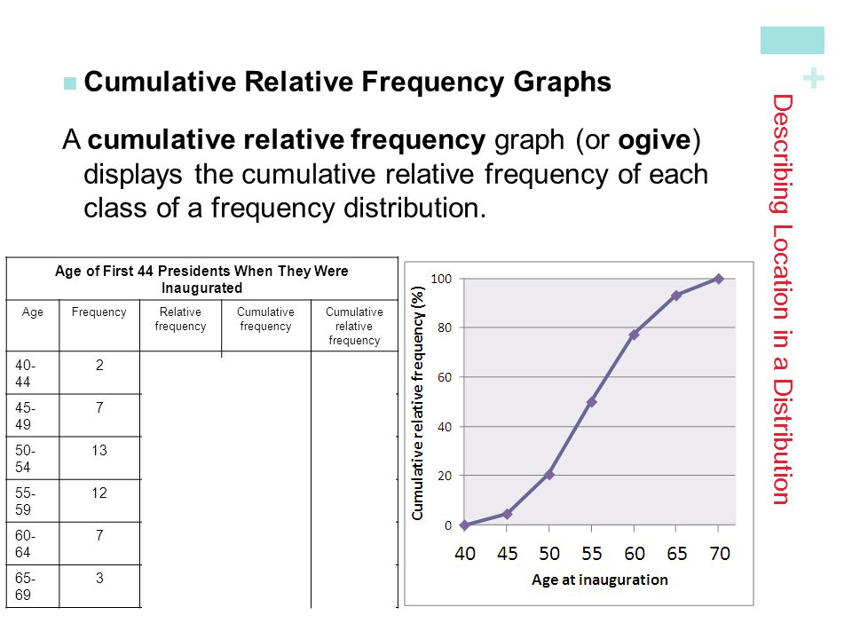 + Describing Location in a Distribution Use the graph from page 88 to answer the following questions.