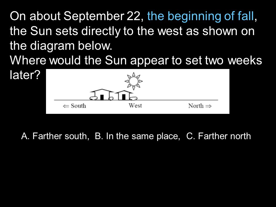 On about September 22, the beginning of fall, the Sun sets directly to the west as shown on the diagram below.