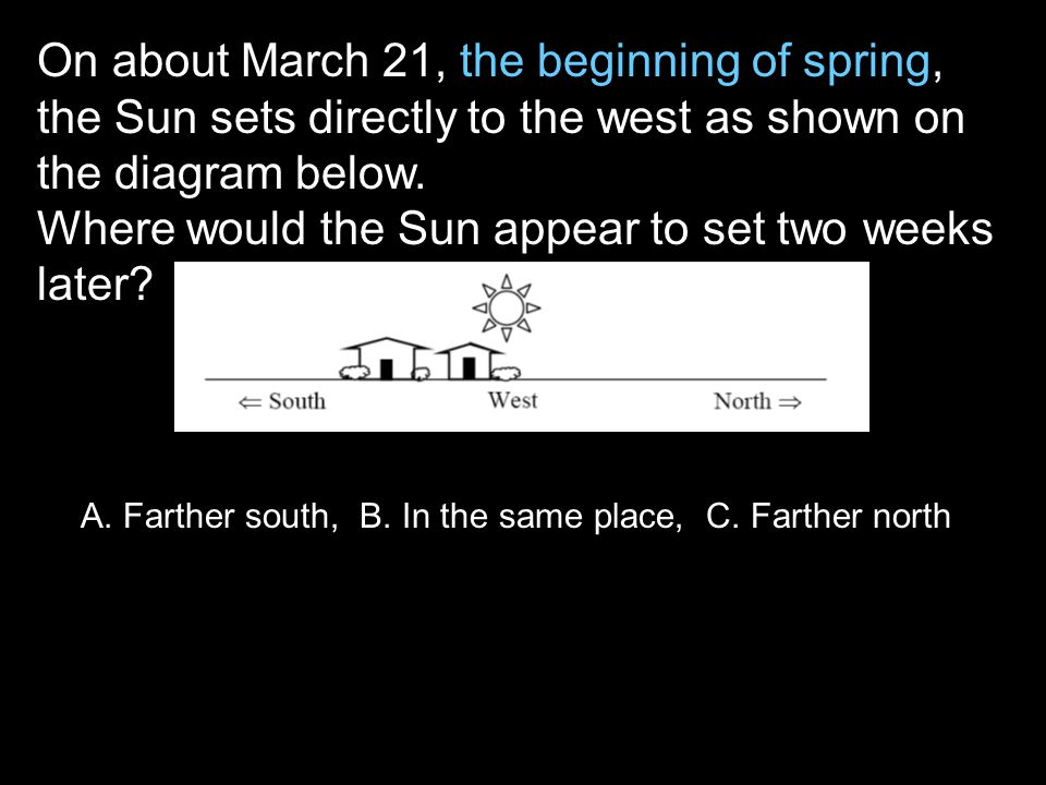 On about March 21, the beginning of spring, the Sun sets directly to the west as shown on the diagram below.