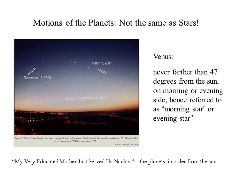 Motions of the Planets: Not the same as Stars.