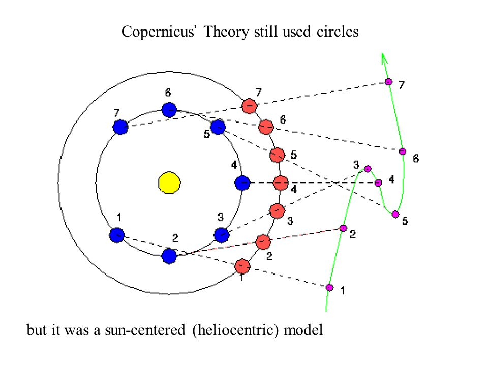 but it was a sun-centered (heliocentric) model Copernicus' Theory still used circles