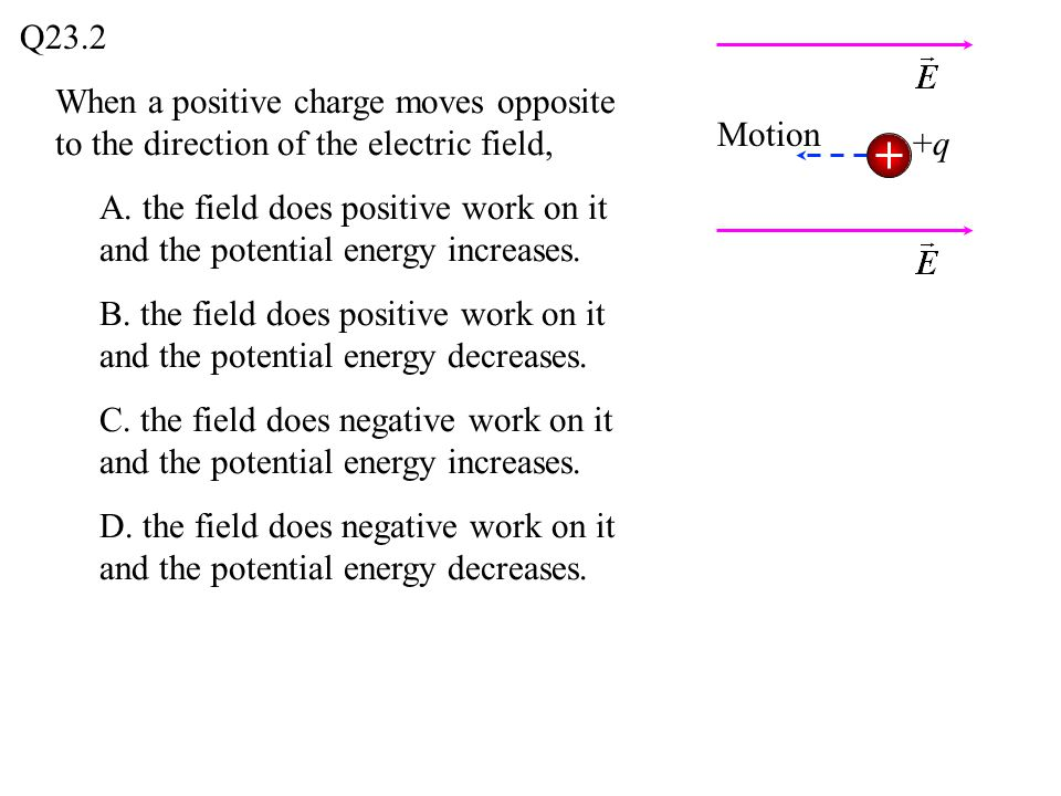 A.the field does positive work on it and the potential energy increases.