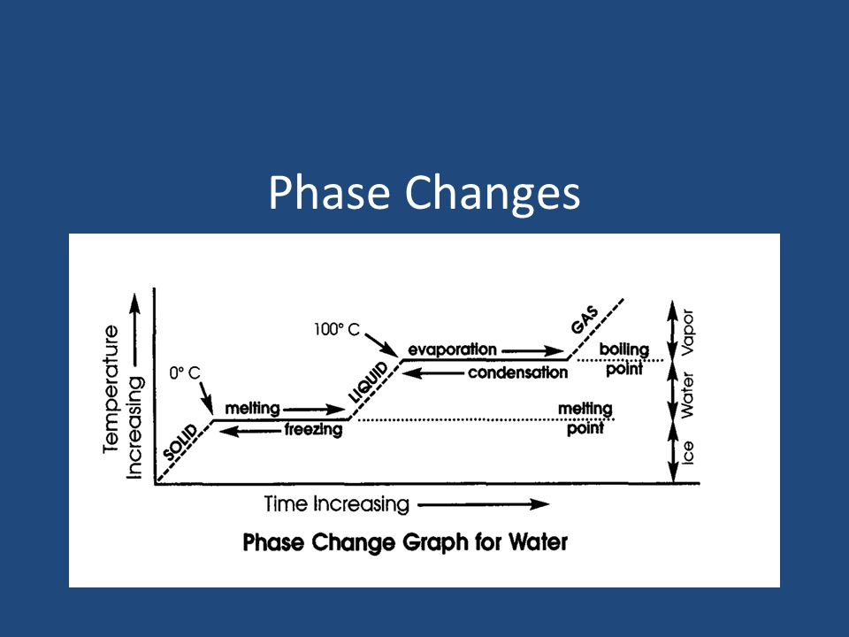 Deposition Phase change from a gas to a solid.