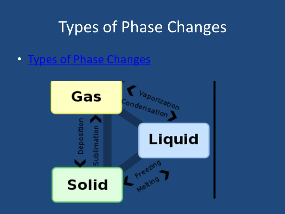Melting Phase change from a solid to a liquid Molecules speed up, move farther apart, and absorb heat energy