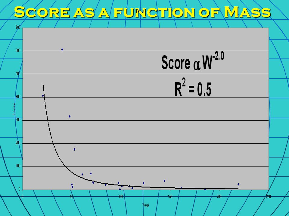 Score as a function of Length