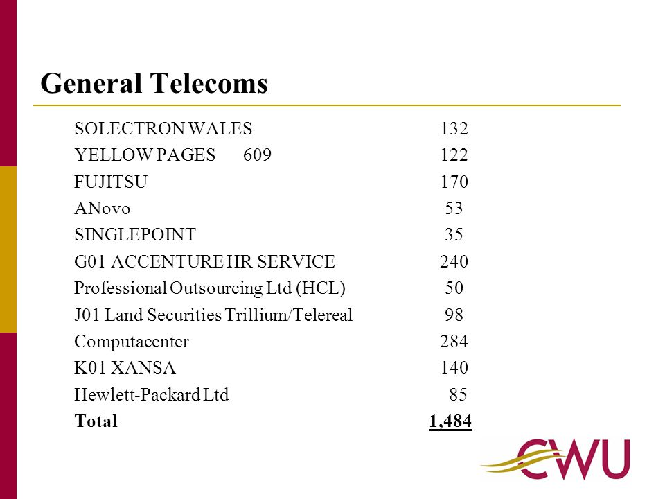 General Telecoms SOLECTRON WALES132 YELLOW PAGES 609122 FUJITSU170 ANovo 53 SINGLEPOINT 35 G01 ACCENTURE HR SERVICE240 Professional Outsourcing Ltd (HCL) 50 J01 Land Securities Trillium/Telereal 98 Computacenter284 K01 XANSA140 Hewlett-Packard Ltd 85 Total 1,484