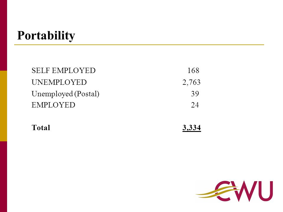 Portability SELF EMPLOYED168 UNEMPLOYED 2,763 Unemployed (Postal) 39 EMPLOYED 24 Total 3,334