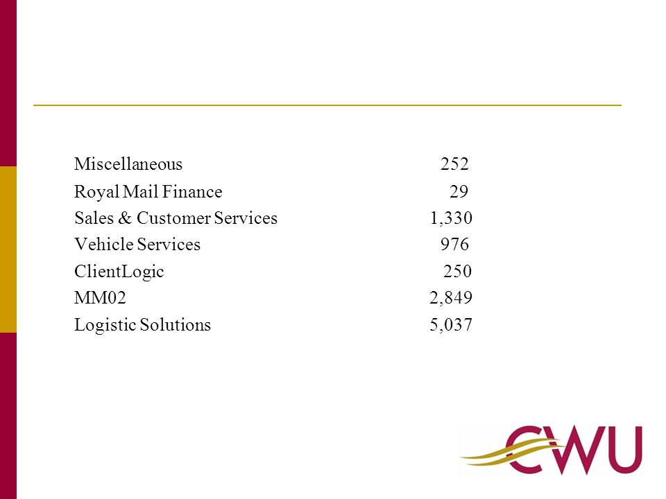 Miscellaneous252 Royal Mail Finance 29 Sales & Customer Services 1,330 Vehicle Services976 ClientLogic 250 MM02 2,849 Logistic Solutions 5,037