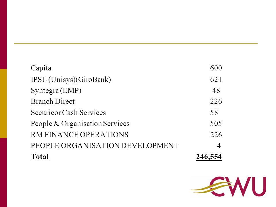 Capita600 IPSL (Unisys)(GiroBank)621 Syntegra (EMP) 48 Branch Direct226 Securicor Cash Services58 People & Organisation Services505 RM FINANCE OPERATIONS226 PEOPLE ORGANISATION DEVELOPMENT 4 Total 246,554