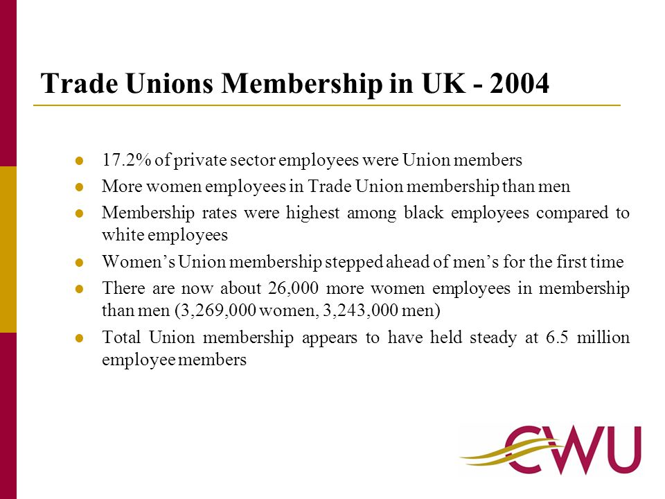 Less than one in five (17.2%) private sector employees were Union members in 2004.