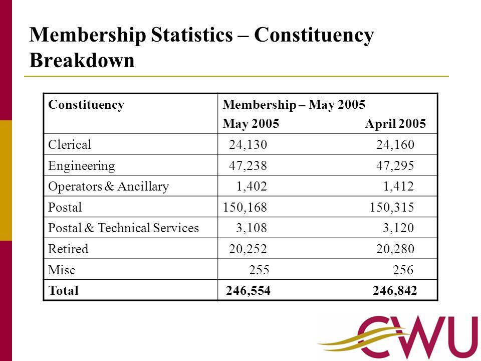 Membership March to April 2005 period New members (April – May 2005)- 2,368 CWU Membership (April 2005)-246,842 CWU Membership (May 2005)-246,554 Loss/Gain figure (April – May 2005)- -288