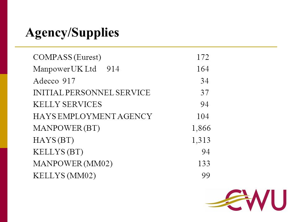 COMPASS (Eurest)172 Manpower UK Ltd 914164 Adecco 917 34 INITIAL PERSONNEL SERVICE 37 KELLY SERVICES 94 HAYS EMPLOYMENT AGENCY104 MANPOWER (BT) 1,866 HAYS (BT) 1,313 KELLYS (BT) 94 MANPOWER (MM02) 133 KELLYS (MM02) 99 Agency/Supplies