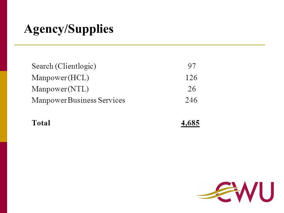 Search (Clientlogic)97 Manpower (HCL) 126 Manpower (NTL)26 Manpower Business Services 246 Total 4,685