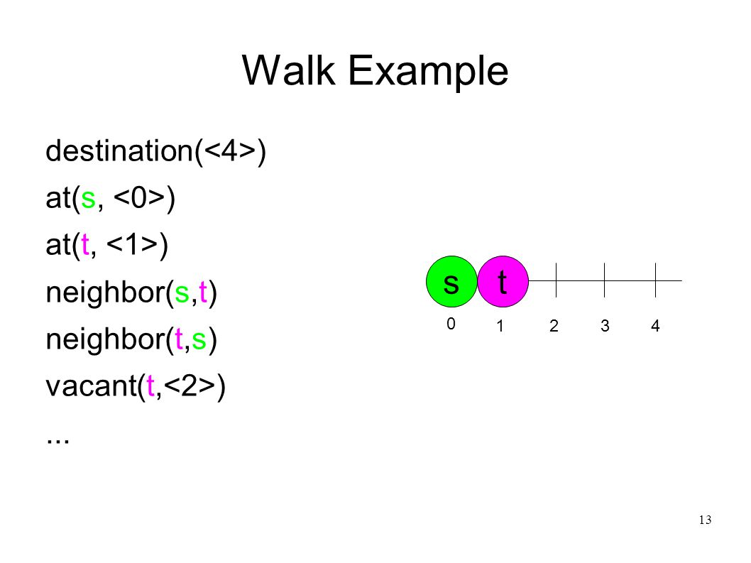 14 Walk Example dist(S, DS) :- at(S, PS), destination(PD), DS = |PS-PD|.